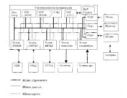 Реферат Архитектура и основные компоненты персонального  Практически все универсальные ЭВМ отражают классическую неймановскую архитектуру представленную на схеме Эта схема во многом характерна как для микроЭВМ