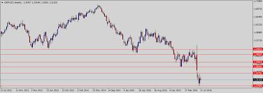 Pound To Dollar Predictions Technical Fundamental Gbp Usd
