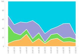 Area Chart Sisense Documentation