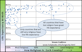 Longevity Chart Adam To Jesus Why Did Some People In The Bible Live So Long