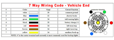 7 Pin Connector Wiring Diagram Free Picture U.S. Standard