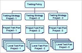 Practical Software Testing Qa Process Flow Requirements To