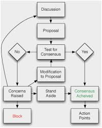 65 Extraordinary Flow Chart For Project Management
