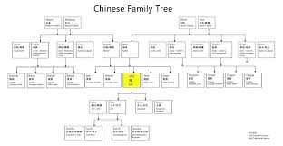 Free Editable Family Tree Template Free Editable Family Tree Templates Best Of Template Luxury