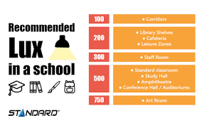 Lighting Lux Level Requirements Lighting Educational Institutions One Room At A Time Stanpro