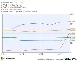 Which Dividend Stock Has Too Much Debt The Motley Fool