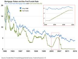 Fed Funds Rate Vs Mortgage Rates Chart Strong Housing Sector Trumps Tighter Monetary Policy In 2016