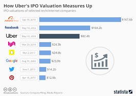 Chart How Ubers Ipo Valuation Measures Up Statista