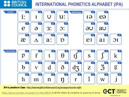 Share your love for phonetics with your students and teach phonetic symbols with ease with these colorful handouts.your sounds of english ipa handouts in listen to each of the sounds from the international phonetic alphabet. Introduction To Phonetics By Siorella Gonzales