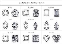 Diamond Types Chart Pin On Gemstones Rocks