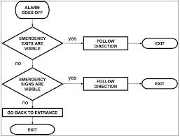 agent based simulation of pedestrian behaviour in closed spaces fire alarm procedure flow chart at Fire Alarm Flow Diagram