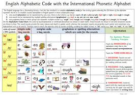 It was devised by the international phonetic association as a standardized representation of the sounds of spoken. The English Alphabetic Code Plus The Synthetic Phonics Teaching Principles With Pictures As Above But Including The Phonics Synthetic Phonics Jolly Phonics