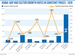 Gdp Growth Rate Comparison Chart Dubai Targets 3 8 Gdp Growth In Expo 2020 Year Business