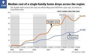 King County Median Home Price Chart Seattle Home Blog By Alex Nguyen