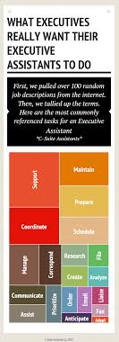 this is what executives really want their executive assistant to administrative assistant duties