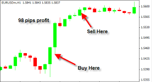 Forex Trading Charts Explained Forex Trading News Releases