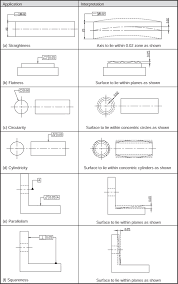 Geometric Tolerancing Reference Chart Geometrical Tolerance An Overview Sciencedirect Topics