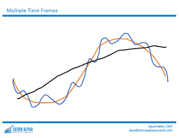 recognizing that most market partints generally have diffe meanings for those timeframes based on their particular approach he shared with us how