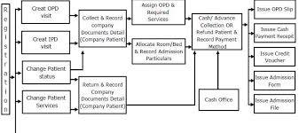 Patient Flow Management In Opd 20620638309 Ipd Process Flow