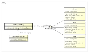 Singleton Design Pattern In Java Awesome Prototype Design Pattern In Java HowToDoInJava