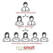 Franchise Organizational Chart Fransmart
