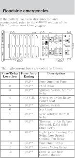 ford taurus fuse box diagram magnificent elektronik us 1997 Ford Taurus Fuse Panel ford taurus fuse box diagram splendid stain fuse 70016 large968