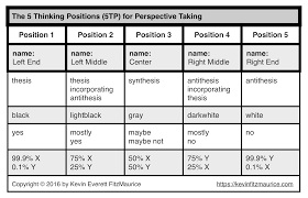 resume examples the 5 thinking positions explained links to resume examples dialectic essay the 5 thinking positions explained links to examples