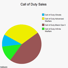 Call Of Duty Sales Chart Call Of Duty Sales Imgflip