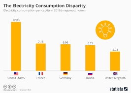 Chart The Electricity Consumption Disparity Statista