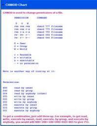 Chmod Chart Unix Chmod Cheat Sheet In 2019 Linux Permissions Linux