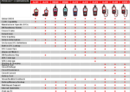 All Autel Scanner Tools Comparison Table Uobdii Official