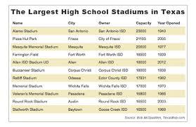 Allen Isd Performing Arts Center Seating Chart Texas 60 Million High School Football Stadium The Texas