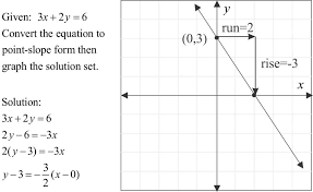point slope form of a linear equation mathpowerblog definition p s exam slope point form form large