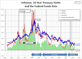 History Of Fed Interest Rates Chart