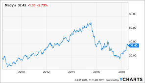 Macys Should Restart Its Buyback Before Its Share Price