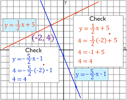 graphing method systems of linear equations