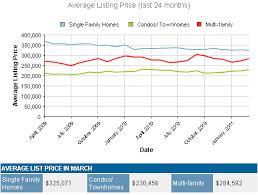 Market Data Graph Displays