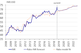 An Assessment Of The Indian Rupee Crisis Raboresearch