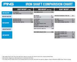 Iron Shaft Comparison Chart 47 Organized Ping Iron Comparison Chart