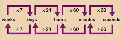 Units Of Time Chart Session 2 Units Of Measure 3 2 Converting Units Of Time