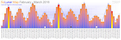 Solar Lunar Hunting Chart Time Price Research Solunar Map February March 2016