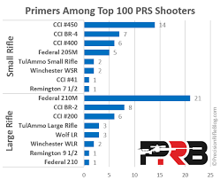 Rifle Primer Comparison Chart Top Bullets Brass Primers Powder What The Pros Use