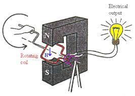 how electric generators work. Unique Electric A Generator And An Electric Motor Are Basically The Same Design But  Exactly Opposite In Nature Puts Out Electricity By Spinning A Coil Of  On How Electric Generators Work T