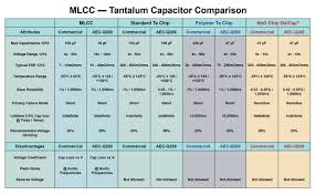 Smd Capacitor Size Chart High Cv Smd Capacitor Solutions Avx Mouser Canada