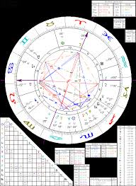 Bill Gates Birth Chart Astrology Of Bill Gates With Horoscope Chart Quotes