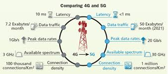 The Role Of Fiber In 5g Networks Cabling Installation