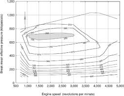 4 present and future automotive technologies personal cars and figure 4 7 typical performance map for a spark ignition engine note brake specific fuel consumption bsfc contours are shown in grams per kilowatt hour