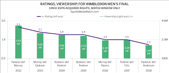 Wimbledon Ratings Mens Semis Strong Final Hits Low