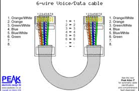 structured cabling, structured cabling systems, data cabling, data Cat5 vs Cat5e Ethernet Performance ethernet cable wiring