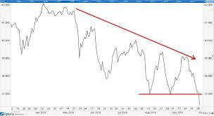 Bad Chart Of The Day Euro Stoxx 50 Etf Nyse Fez Money